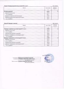 Годишен отчет НЧ Изгрев- с. Мезек_011